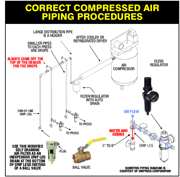 CORRECT COMPRESSED AIR PIPING PROCEDURES.jpg